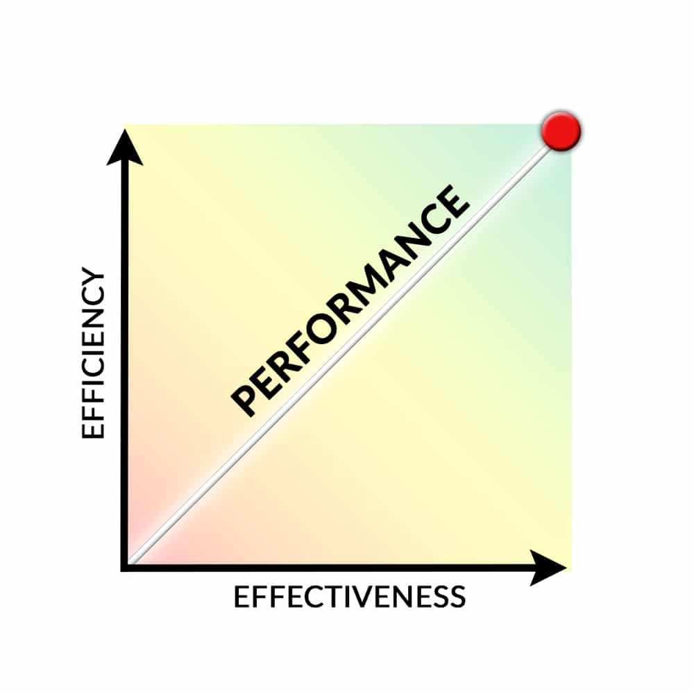 Graph representing the high performance (efficiency and effectiveness) of cleaning products from EasyEcoClean.com