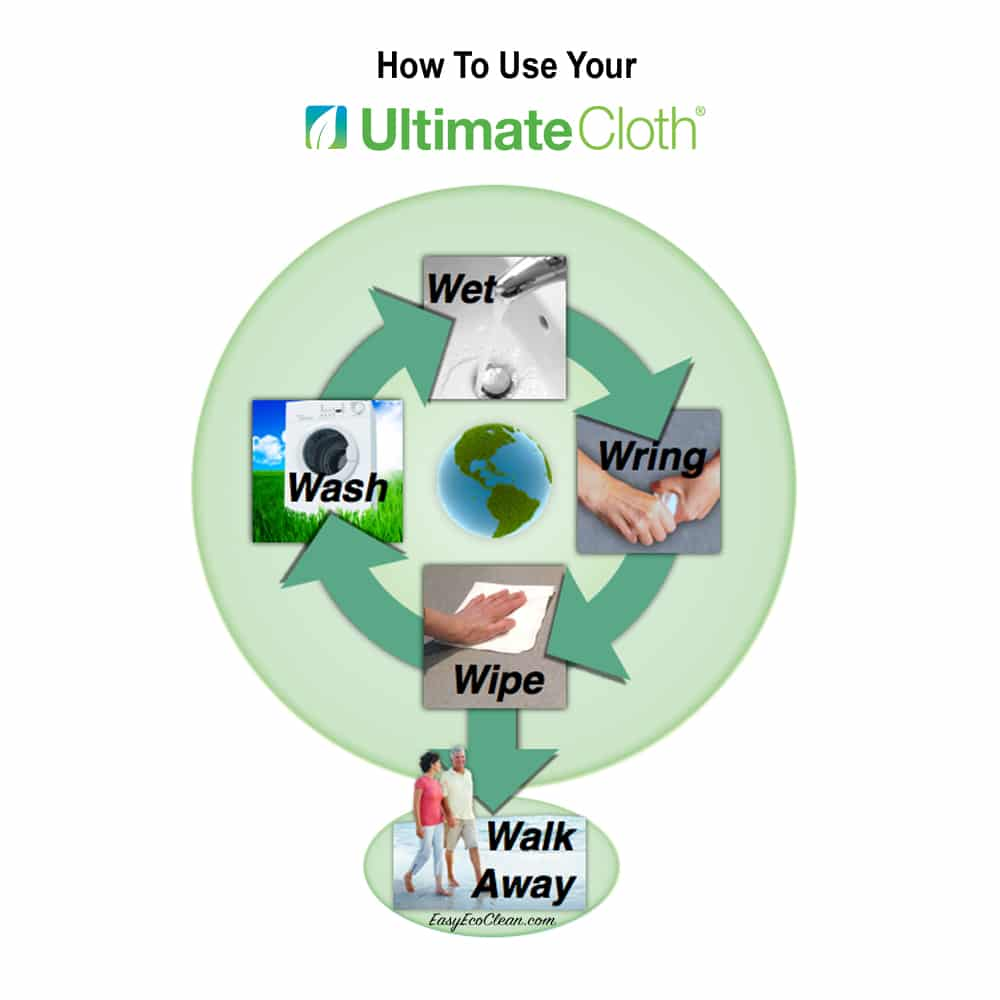 Diagram showing How to use Ultimate Cloth: Wet, Wring, Wipe, Walk Away, Wash to Reuse