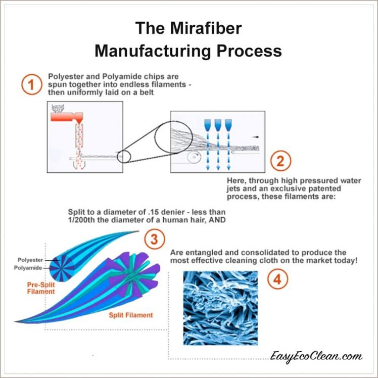 Ultimate Cloth Manufacturing Process
