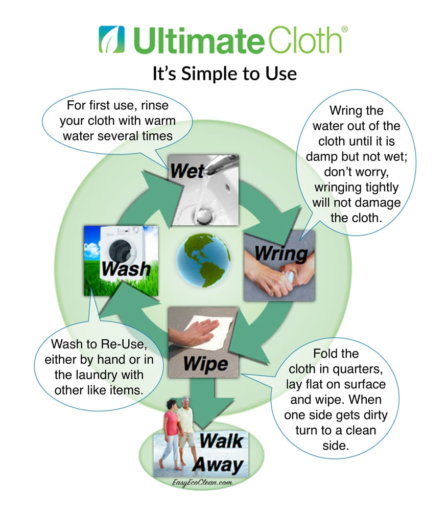 Depiction of how the eco friendly cleaning cloth is easy to use just Wet, Wring, Wipe, Walk Away, then Wash to reuse.