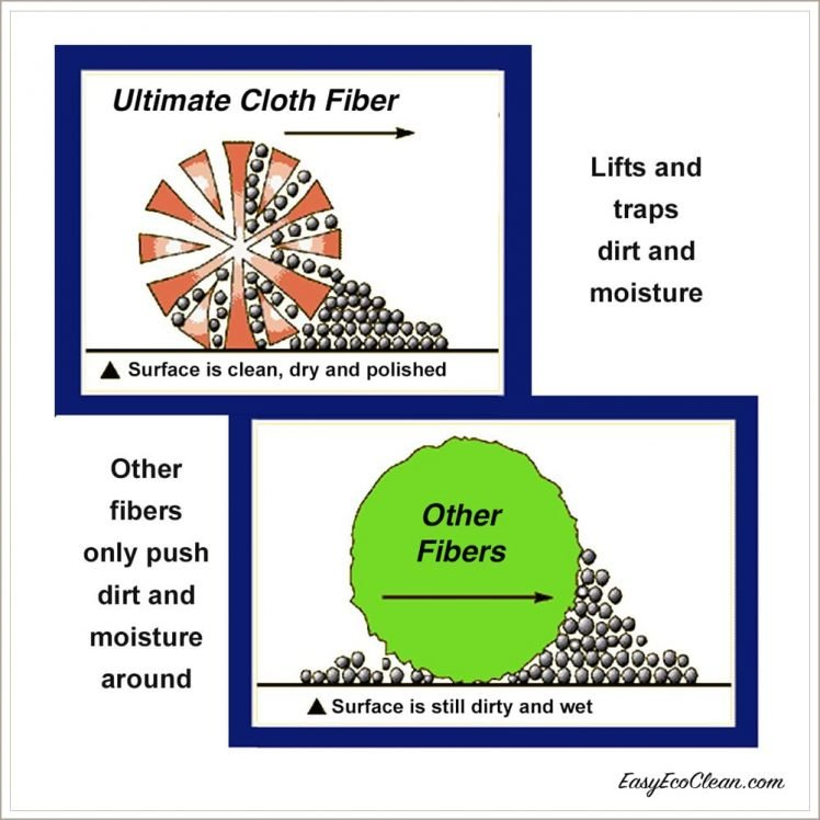 Ultimate-Cloth-Fiber-Comparison-Framed