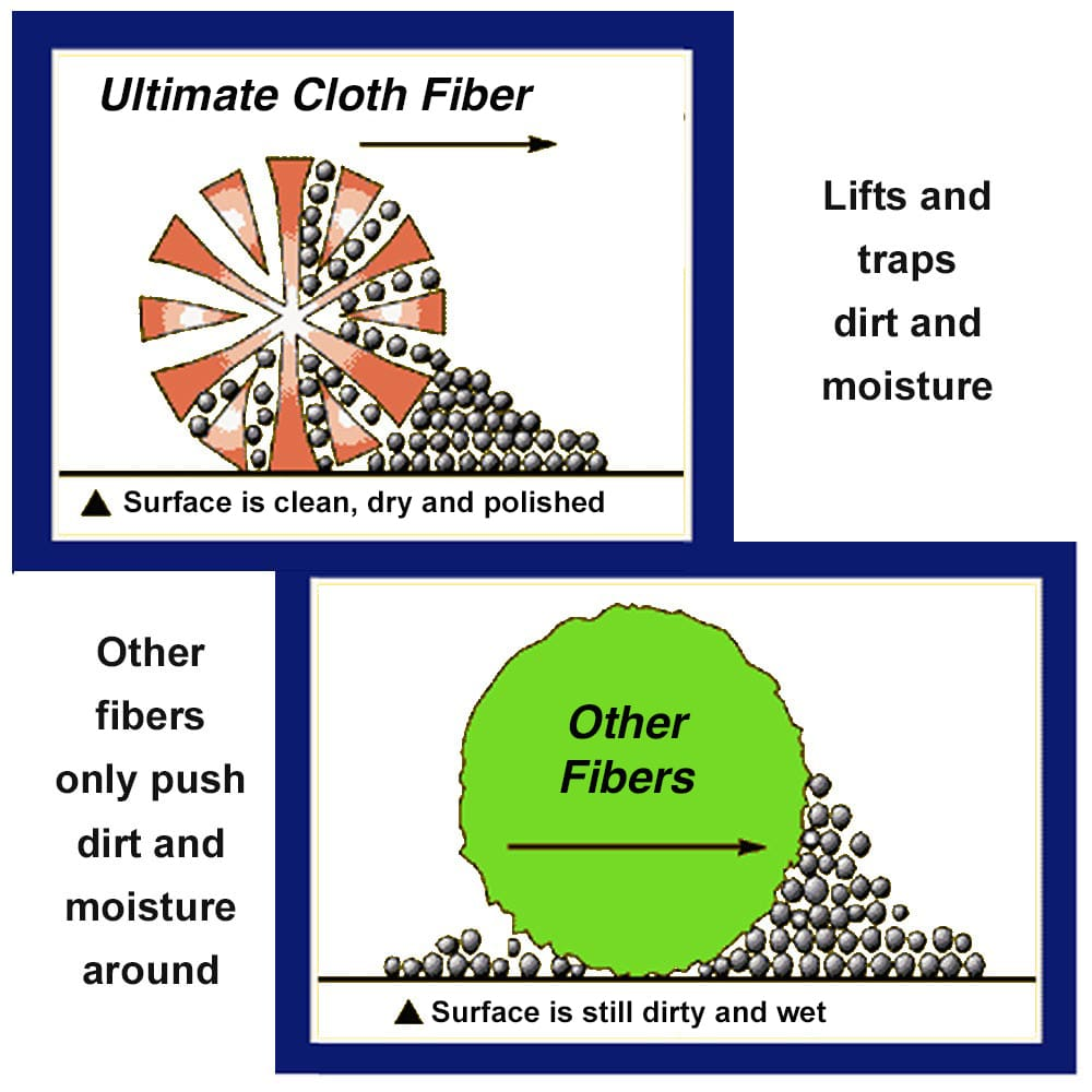 Illustration depicting effectiveness of Ultimate Cloth fiber to pick up dirt with water-green cleaning made easy