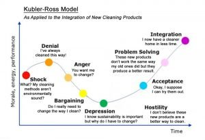 Graph demonstrating the individual's response to change as explained by the Kubler-Ross model