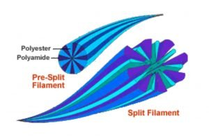 Polyester filament showing how spliting creates space between the filaments for capturing debris while cleaning