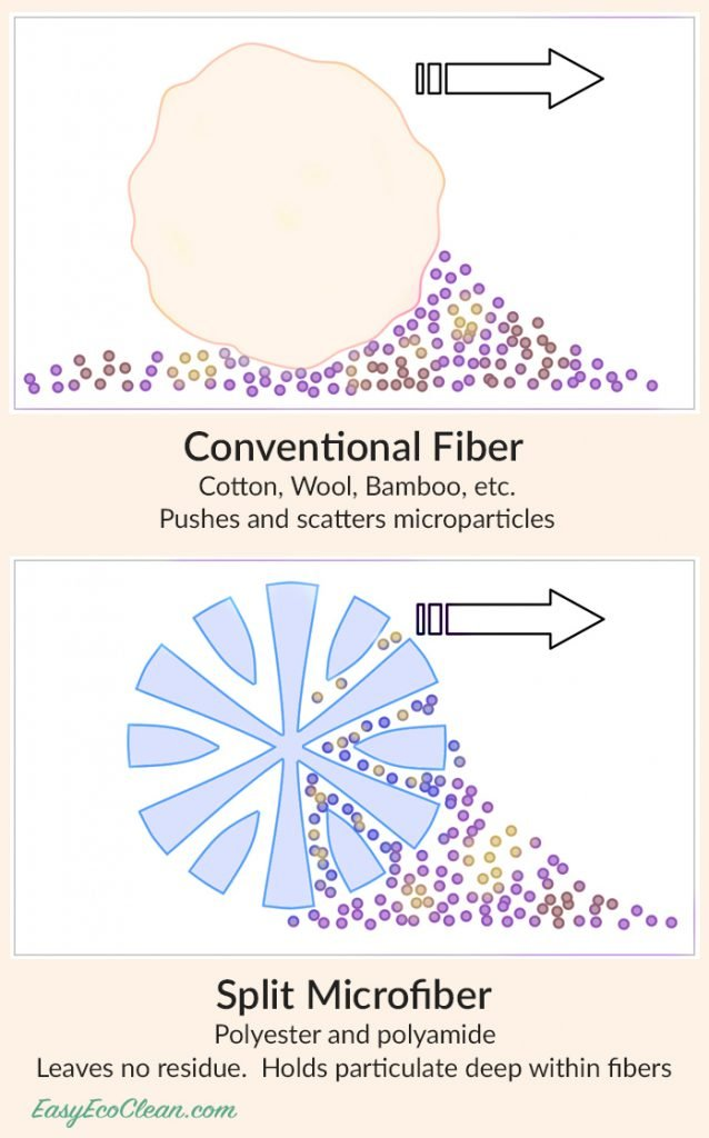 Comparison of split Microfiber and Conventional Fiber showing superior ability of microfiber to pick up debris